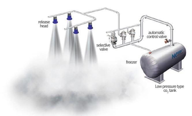 Bồn chữa cháy khí CO2 đủ kích cỡ NKFS-LPCO2