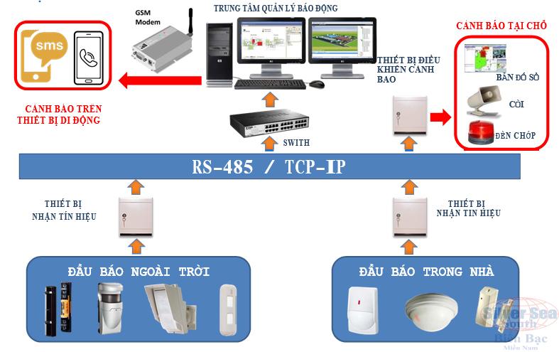 Giải pháp hệ thống báo động Optex